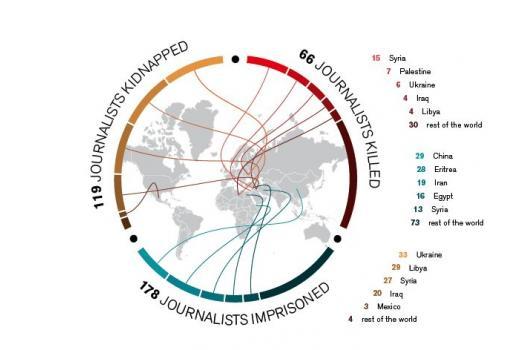 66 novinara ubijeno u 2014.