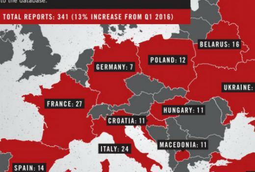 U Europi raste broj napada na novinare