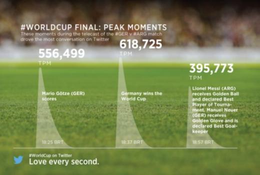 Finale Svjetskog prvenstva u Brazilu oborilo rekorde na društvenim mrežama