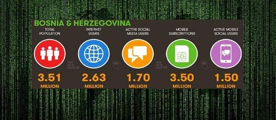 Internet penetracija u BiH