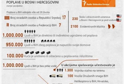INFOGRAFIKA: Poplave u BiH u brojkama